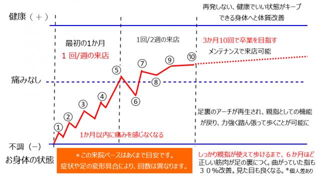 来店目安のグラフ